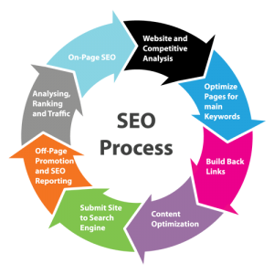 Iblesoft Inc seo-process