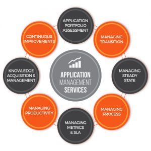 Iblesoft Inc application_management_services-500x500