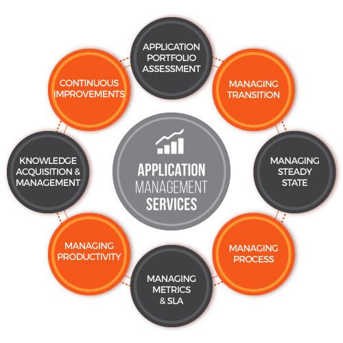 Application management Services