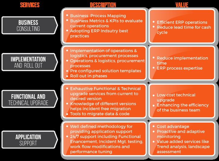 Enterprise Application Services - Iblesoft