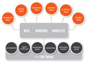 Iblesoft Inc crm_software