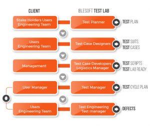 Iblesoft Inc testing_life_cycle